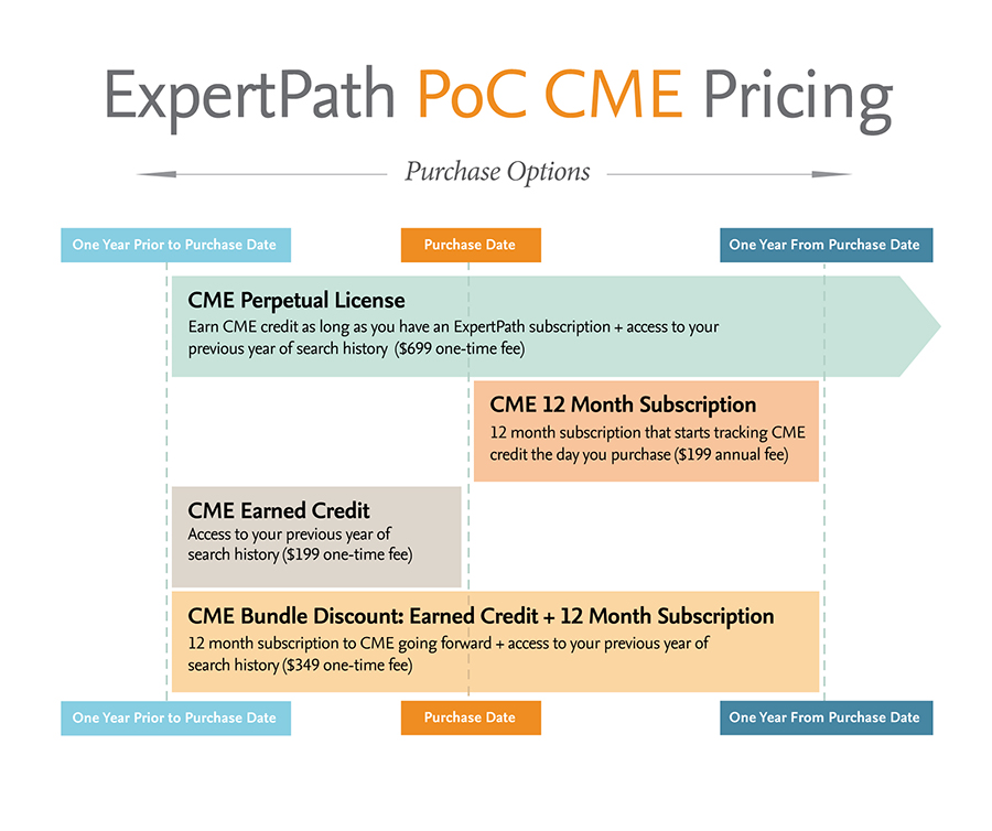 ExpertPathCME-Pricing